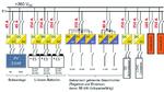 DC-Microgrid mit 380 V