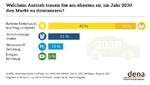 Verbraucher glauben an Zukunft der Elektromobilität