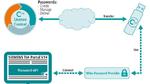 Sicheres Passwort-Management für das TIA Portal