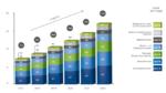 IIoT wächst jährlich um 19 %