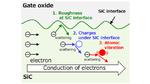 Widerstand von SiC-MOSFETs um zwei Drittel senken