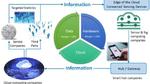 Energieeffizientes Computing und Sensing für die Zettabyte-Ära