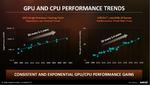 Steigerung der Rechenleistung von GPUs und CPUs seit 2008