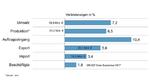 Die Entwicklung der Automation in Deutschland