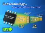 Efficient Power Conversion