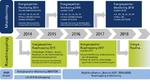 Perspektiven künftiger Batterietechnologien 2030+