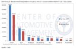 Absatztrends von Elektroautos (BEV, PHEV) in ausgewählten Märkten Q1-3 2017/2016.