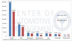 Absatztrends von Elektroautos in ausgewählten Märkten im 3. Quartal 2017 im Vergleich zum Vorjahreszeitraum