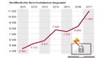 Software-Schwachstellen 2017 auf Rekordhoch