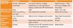 Tabelle der Eigenschaften von Leistungs-MOSFETs, gefertigt in Silizium (Si), Siliziumcarbid (SiC) und Galliumnitrid (GaN), die sich für den Einsatz in Leistungswandlern für WPT-Systeme eignen.
