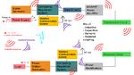 Schematische Darstellung eines Wireless-Power-Transfer-Systems mit den möglichen EMV-Phänomenen.