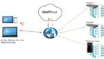 Weltweit auf Kopfstellen und Middleware-Server zugreifen