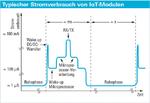Bild 1: Der typische Stromumsatzverlauf eines IoT-Moduls ist geprägt von langen Ruhephasen mit sehr geringem Stromumsatz und von kurzen Phasen mit hohem Stromumsatz.