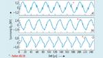 Verlauf der Spannung an der Sendespule der Serienresonanz-Schaltung.