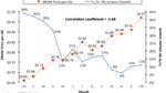 DRAM-Preise weiterhin schwindelerregend