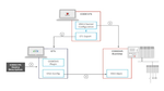 Integration von KNX in Codesys