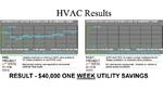 Daten für geldwerte Energieeinsparungen