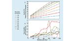Messungen zeigen, dass die Kanallast im Mittel mit wachsender Anzahl an Nachrichten und zunehmender Nachrichtengröße linear ansteigt (oben)