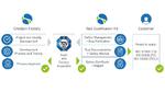 Zertifiziert gemäß ISO 26262, IEC 61508 und EN 50128