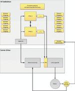 1_Grafik zu NTSafeDrive un Servo Drive