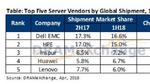 Server wachsen um 5 Prozent