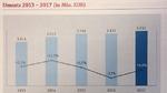 Umsatzentwicklung von Endress+Hauser von 2013 bis 2017