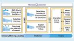 Renesas autonomy – die Plattform für Fahrerassistenzsysteme und automatisiertes Fahren