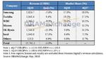 Intel und Toshiba legen gegen den Trend zu
