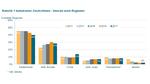 3_Umsatz nach Regionen der Robotik und Automation Deutschland zwischen 2013 und 2017