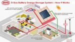 Erweitertes Battery-Box-Portfolio zur ees/ Intersolar