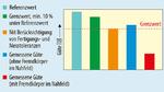Im Sender wird der vom Empfänger übertragene Referenzgütefaktor (Qref) mit dem vom Sender gemessenen Gütefaktor verglichen