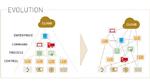 Von IPs über ASICs hin zu Multi-Core-Prozessoren