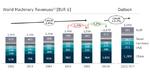 2_Entwicklung des globalen Maschinenbaumarktes bis 2021