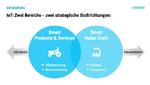 Strategische Stoßrichtungen im IoT