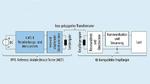 Schematischer Testaufbau zur Prüfung von Qi-Empfängern auf Konformität mit dem Qi-Standard