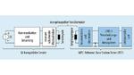 Um Qi-Sender zu testen und die Konformität mit dem Qi-Standard zu prüfen, wird ein Referenzempfänger