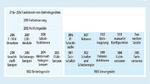 DALI 2.0 ergänzt die IEC 62386 um den Teil 103 (Steuergeräte). Neue Gerätetypen aus dem Bereich der Sensoren, wie etwa Taster, Lichtsensoren, Bewegungssensoren oder Fernbedienschnittstellen, sind nun in der Norm definiert