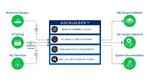 KI-gestützte Plattform beschleunigt SoC-Design