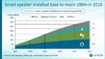 100 Millionen smarte Lautsprecher bis Jahresende