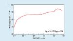 Der Wirkungsgrad des LTC3130/-1 beträgt 94 % für 14,4 V Eingangsspannung und 12 V Ausgangsspannung bei 200 mA