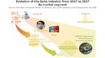 Marktsegmente und -Volumen für GaAs-Halbleiter bis 2023.