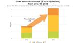 Marktwachstum für GaAs-Wafer bis 2023.