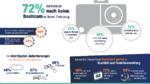 Dashcams könnten zum Boom-Geschäft werden