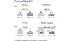 Das 3. Quartal 2018 von Siemens im Detail