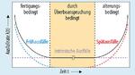 Die Ausfallrate eines Produktes folgt der sogenannten »Badewannenkurve«, die drei Ausfallphasen unterscheidet