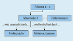 Mit der FMMEA-Methode (Failure Modes, Mechanisms and Effects Analysis) lassen sich systematisch die relevanten Fehlerorte, -modi, -ursachen und Fehlermechanismen identifizieren