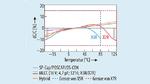 Kapazitätsänderung in Abhängigkeit von der Temperatur bei Polymerkondensatoren und bei MLCCs