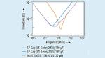 Impedanz in Abhängigkeit von der Frequenz bei SP-Caps und dem MLCC 0603