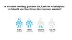 Deutsche wünschen sich einen neuen digitalen Humanismus