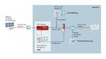 Zweistufige Aktivierung einer Fernwartungsanbindung durch die Conditional Firewall und VPN